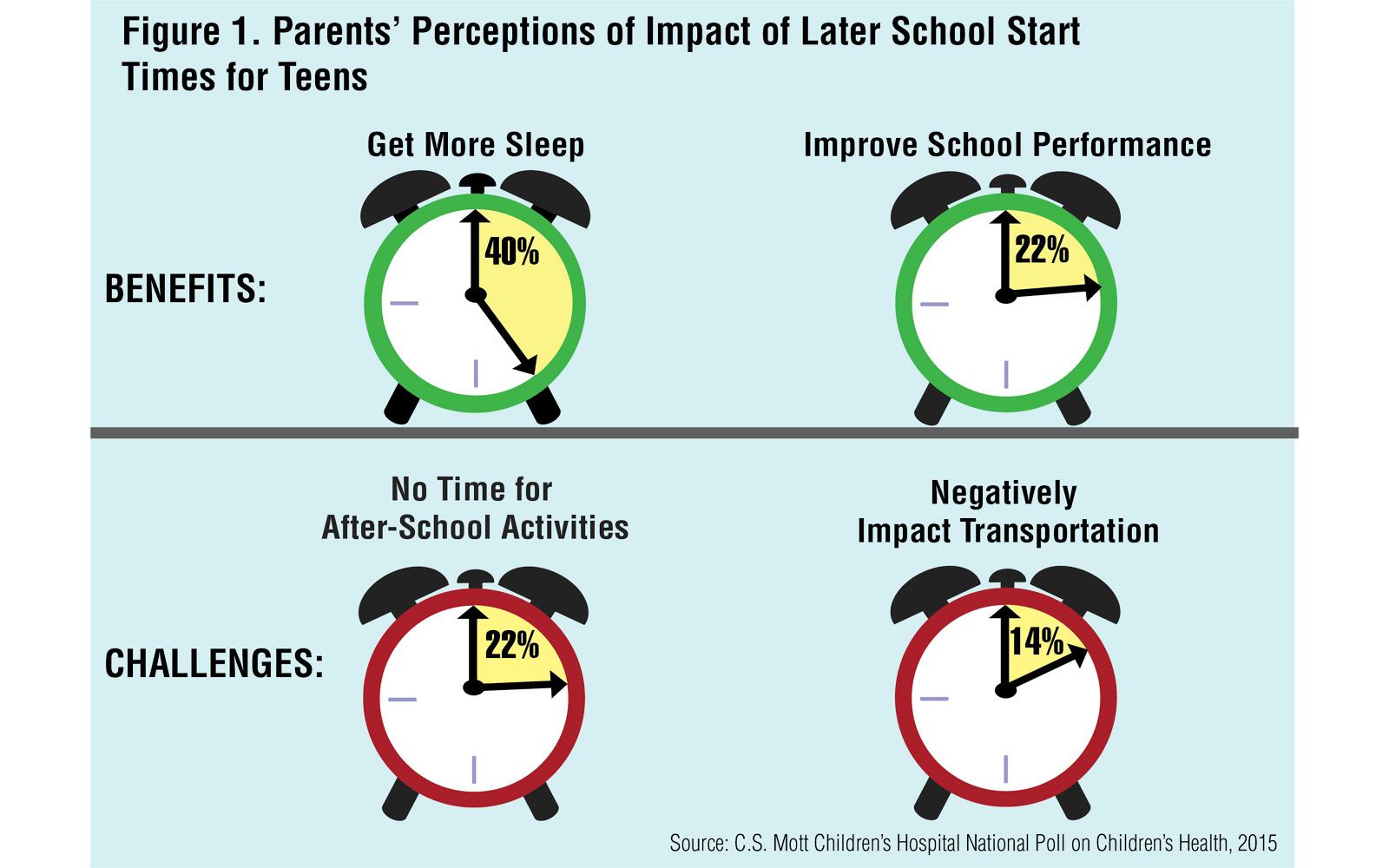 Do Parents Favor Later School Start Times For Teens? | STEAM Register
